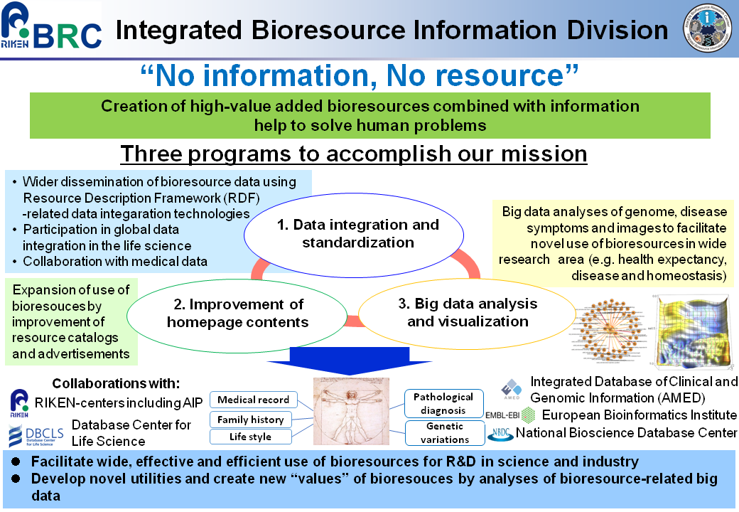 Creation of high-value added bioresources combined with information help to solve human problems